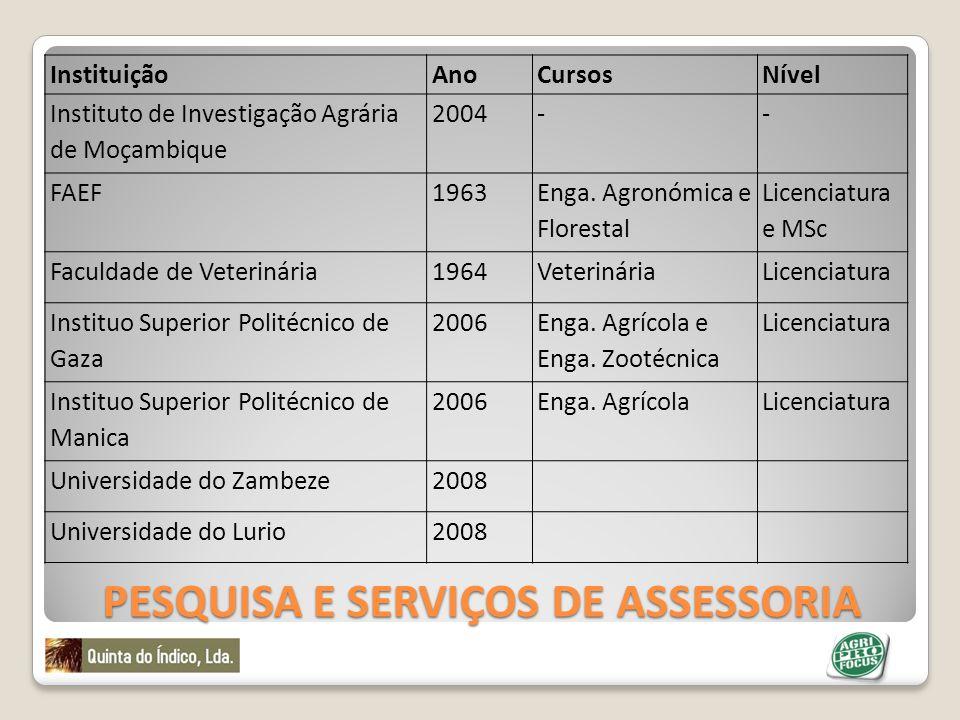 PESQUISA E SERVIÇOS DE ASSESSORIA InstituiçãoAnoCursosNível Instituto de Investigação Agrária de Moçambique 2004-- FAEF1963 Enga. Agronómica e Florest