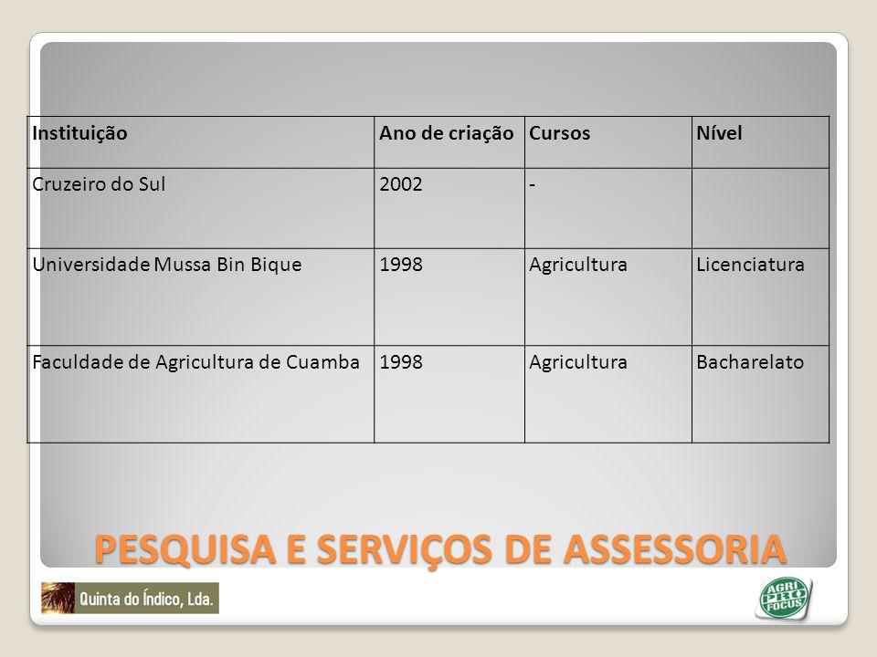PESQUISA E SERVIÇOS DE ASSESSORIA InstituiçãoAno de criaçãoCursosNível Cruzeiro do Sul2002- Universidade Mussa Bin Bique1998AgriculturaLicenciatura Fa