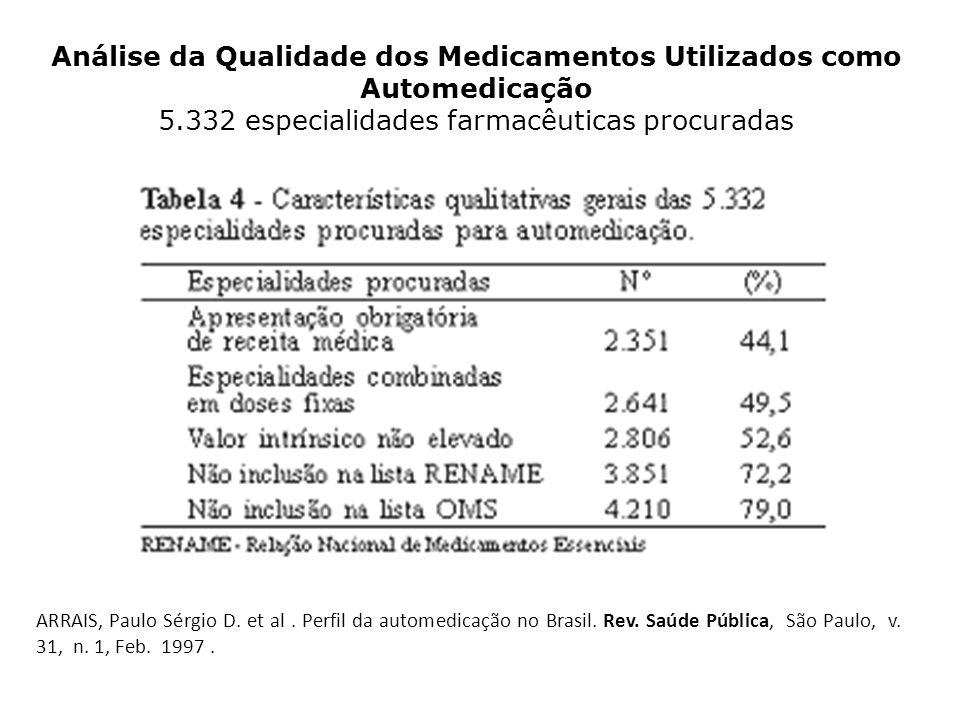 Análise da Qualidade dos Medicamentos Utilizados como Automedicação 5.332 especialidades farmacêuticas procuradas ARRAIS, Paulo Sérgio D. et al. Perfi