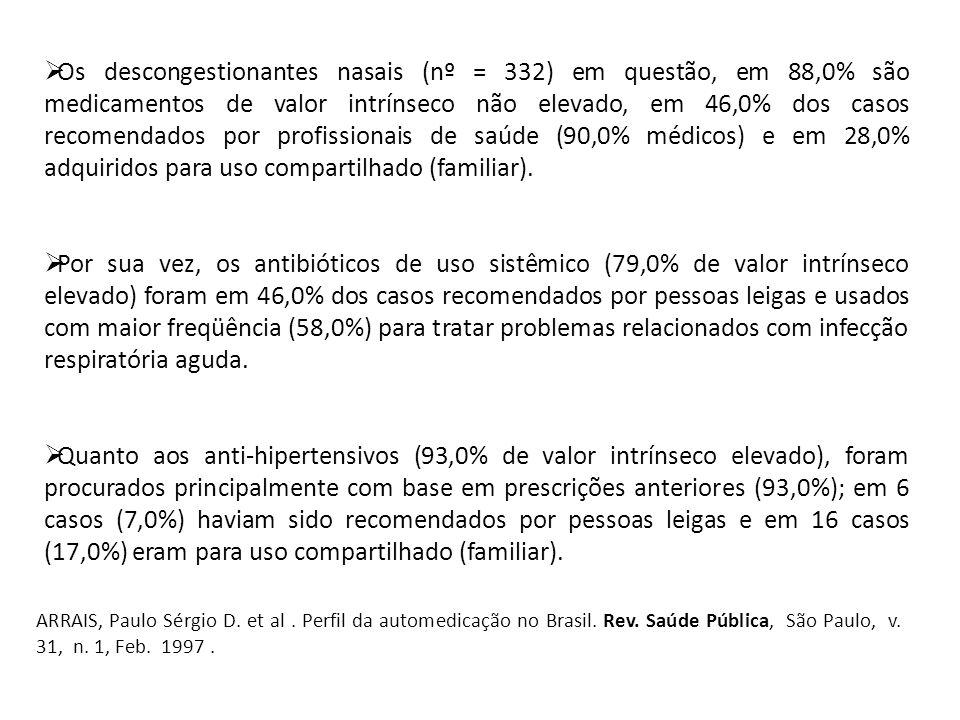 Os descongestionantes nasais (nº = 332) em questão, em 88,0% são medicamentos de valor intrínseco não elevado, em 46,0% dos casos recomendados por pro