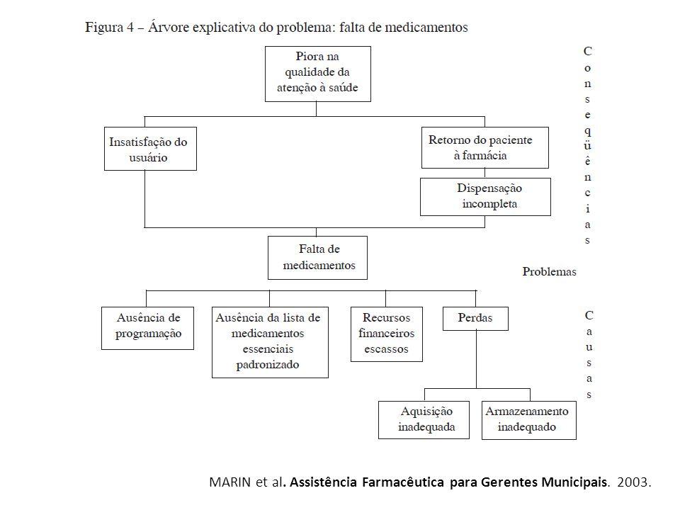 MARIN et al. Assistência Farmacêutica para Gerentes Municipais. 2003.