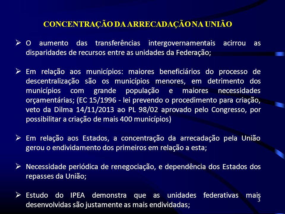3 CONCENTRAÇÃO DA ARRECADAÇÃO NA UNIÃO O aumento das transferências intergovernamentais acirrou as disparidades de recursos entre as unidades da Federação; Em relação aos municípios: maiores beneficiários do processo de descentralização são os municípios menores, em detrimento dos municípios com grande população e maiores necessidades orçamentárias; (EC 15/1996 - lei prevendo o procedimento para criação, veto da Dilma 14/11/2013 ao PL 98/02 aprovado pelo Congresso, por possibilitar a criação de mais 400 municípios) Em relação aos Estados, a concentração da arrecadação pela União gerou o endividamento dos primeiros em relação a esta; Necessidade periódica de renegociação, e dependência dos Estados dos repasses da União; Estudo do IPEA demonstra que as unidades federativas mais desenvolvidas são justamente as mais endividadas;