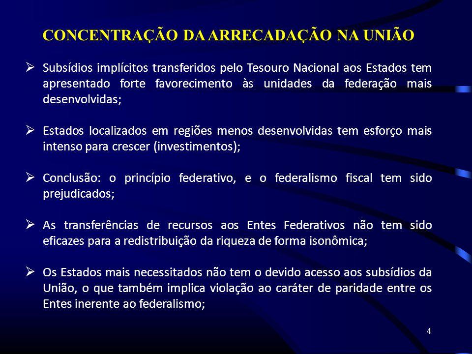 4 CONCENTRAÇÃO DA ARRECADAÇÃO NA UNIÃO Subsídios implícitos transferidos pelo Tesouro Nacional aos Estados tem apresentado forte favorecimento às unidades da federação mais desenvolvidas; Estados localizados em regiões menos desenvolvidas tem esforço mais intenso para crescer (investimentos); Conclusão: o princípio federativo, e o federalismo fiscal tem sido prejudicados; As transferências de recursos aos Entes Federativos não tem sido eficazes para a redistribuição da riqueza de forma isonômica; Os Estados mais necessitados não tem o devido acesso aos subsídios da União, o que também implica violação ao caráter de paridade entre os Entes inerente ao federalismo;