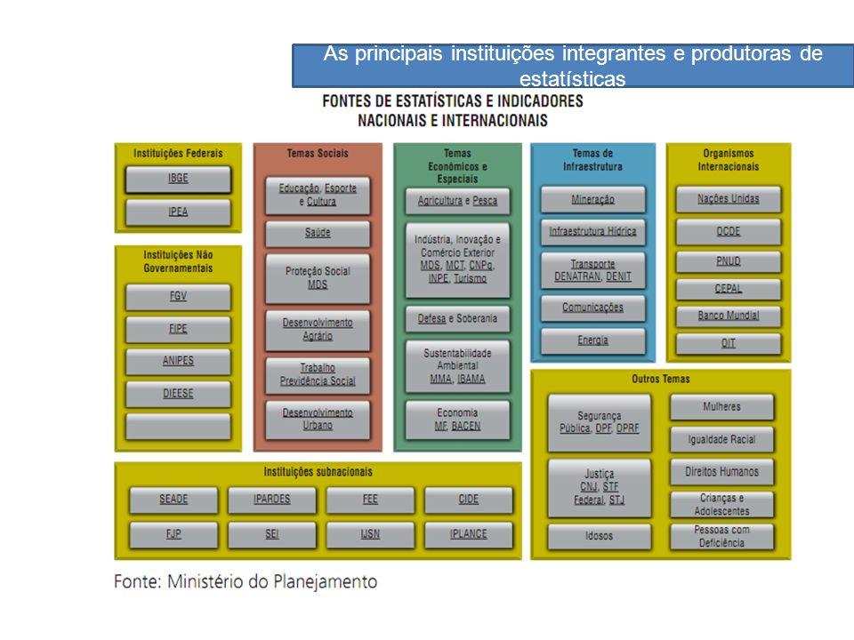 As principais instituições integrantes e produtoras de estatísticas