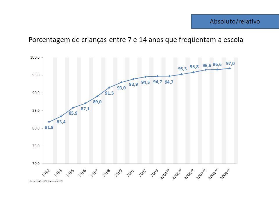 Absoluto/relativo Porcentagem de crianças entre 7 e 14 anos que freqüentam a escola