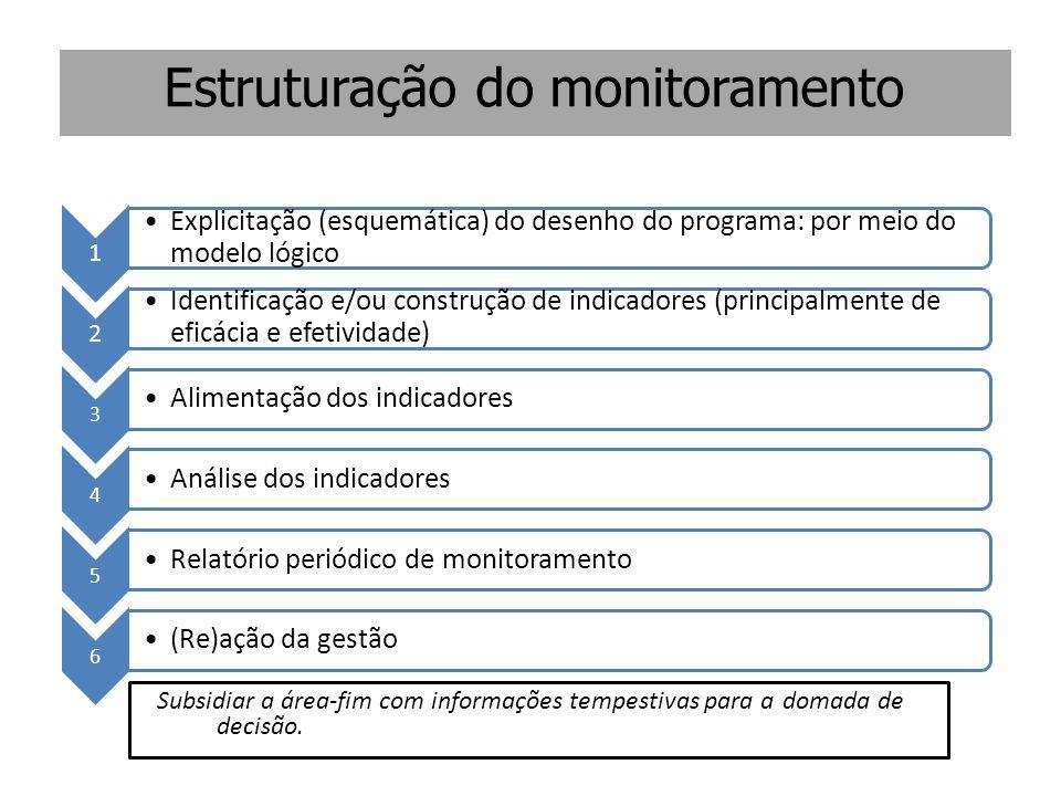 1 Explicitação (esquemática) do desenho do programa: por meio do modelo lógico 2 Identificação e/ou construção de indicadores (principalmente de eficá