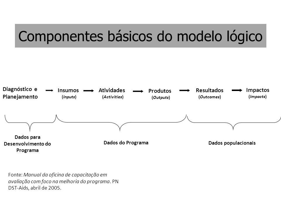 Componentes básicos do modelo lógico Dados populacionais Insumos (Inputs) Dados para Desenvolvimento do Programa Diagnóstico e Planejamento Impactos (