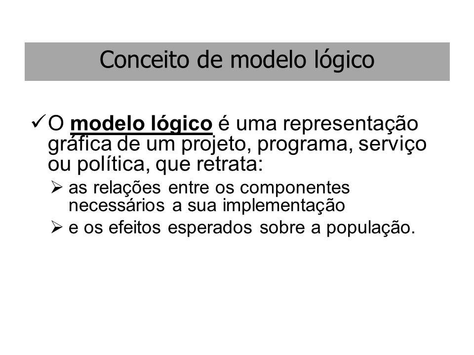 Conceito de modelo lógico O modelo lógico é uma representação gráfica de um projeto, programa, serviço ou política, que retrata: as relações entre os