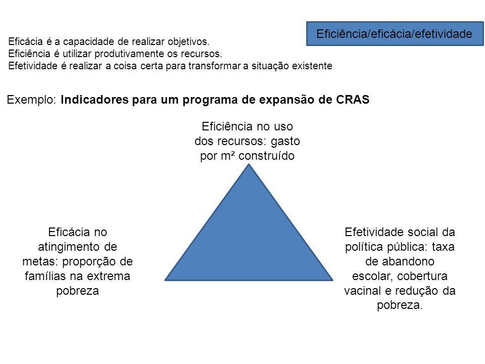 Eficiência/eficácia/efetividade Eficácia é a capacidade de realizar objetivos. Eficiência é utilizar produtivamente os recursos. Efetividade é realiza