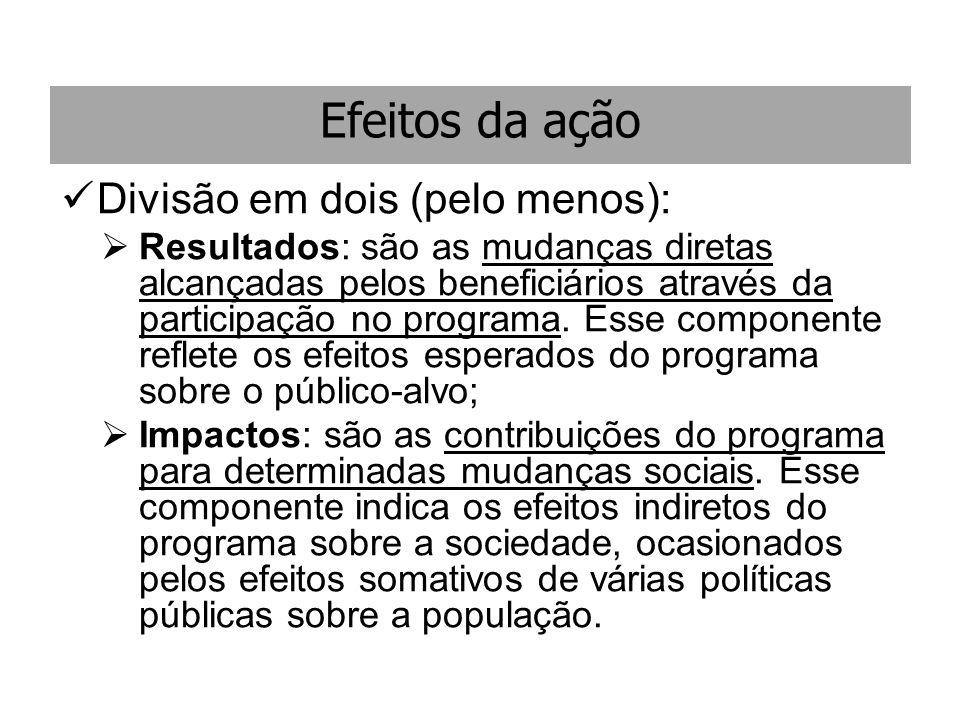 Efeitos da ação Divisão em dois (pelo menos): Resultados: são as mudanças diretas alcançadas pelos beneficiários através da participação no programa.