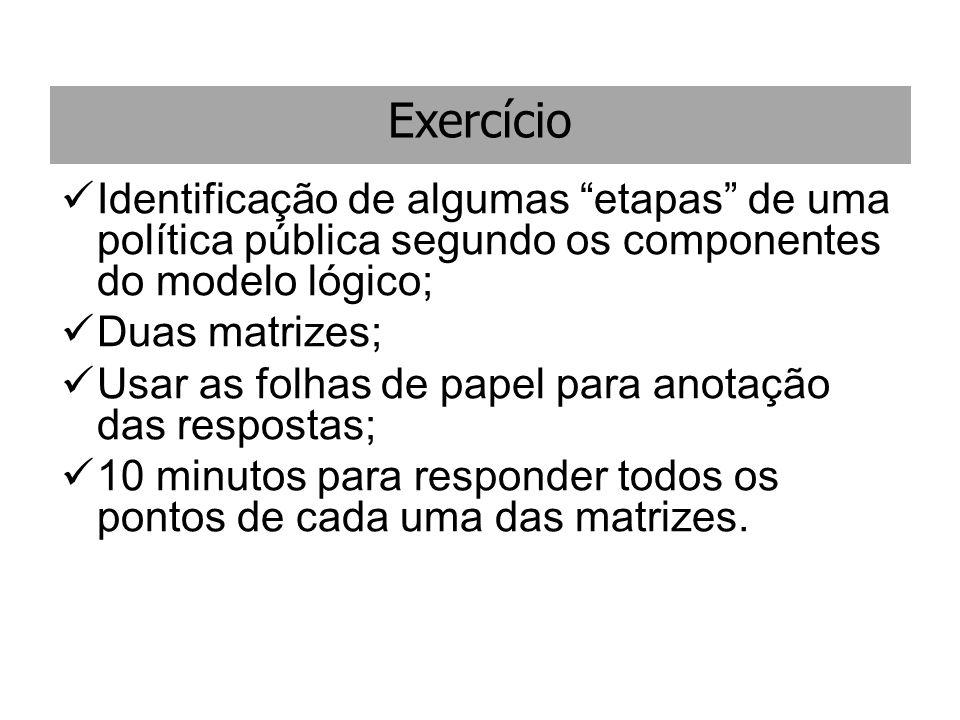 Exercício Identificação de algumas etapas de uma política pública segundo os componentes do modelo lógico; Duas matrizes; Usar as folhas de papel para