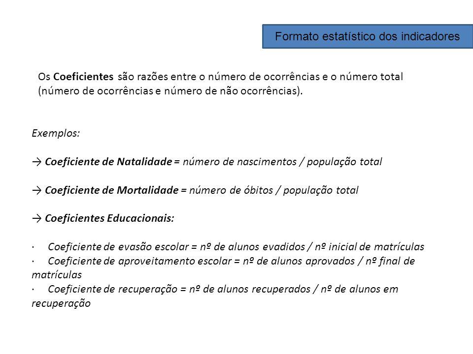 Os Coeficientes são razões entre o número de ocorrências e o número total (número de ocorrências e número de não ocorrências). Exemplos: Coeficiente d