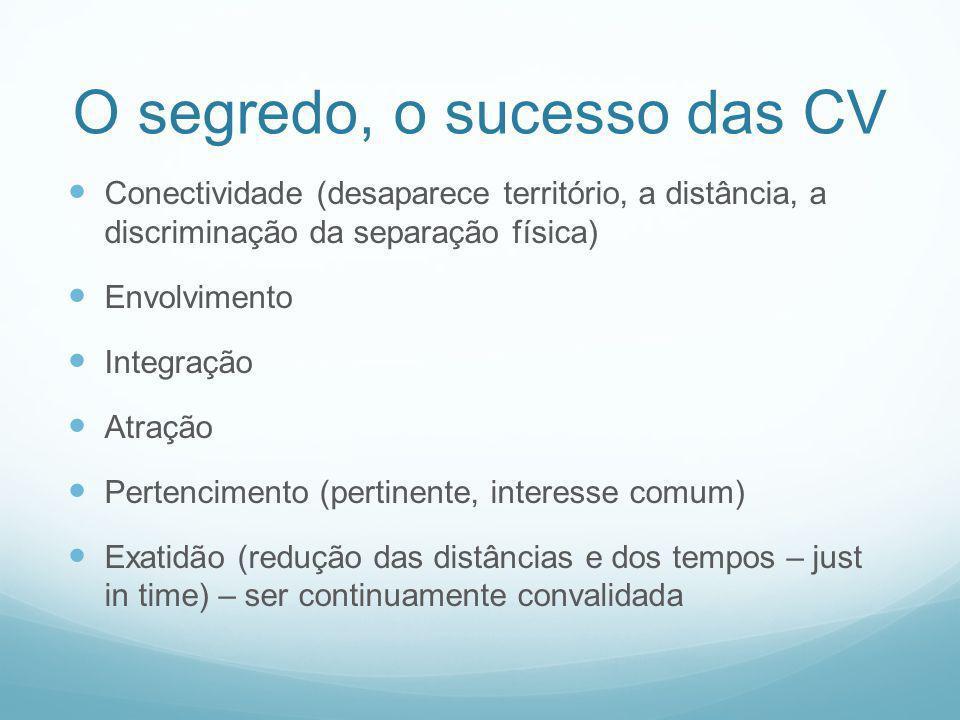 O segredo, o sucesso das CV Conectividade (desaparece território, a distância, a discriminação da separação física) Envolvimento Integração Atração Pe