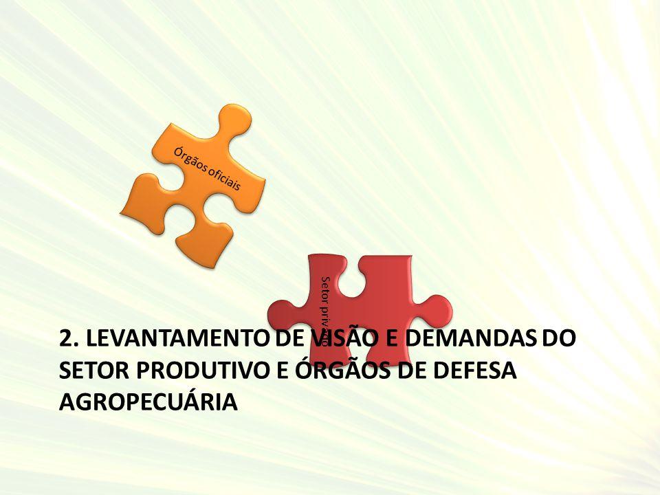 Órgãos oficiais Setor privado 2. LEVANTAMENTO DE VISÃO E DEMANDAS DO SETOR PRODUTIVO E ÓRGÃOS DE DEFESA AGROPECUÁRIA