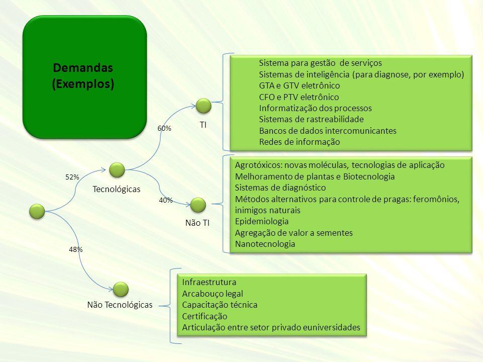 Demandas (Exemplos) Tecnológicas Não Tecnológicas TI Não TI 60% 40% 52% 48% Sistema para gestão de serviços Sistemas de inteligência (para diagnose, p