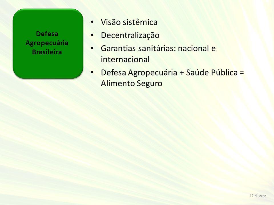 Defesa Agropecuária Brasileira Visão sistêmica Decentralização Garantias sanitárias: nacional e internacional Defesa Agropecuária + Saúde Pública = Al