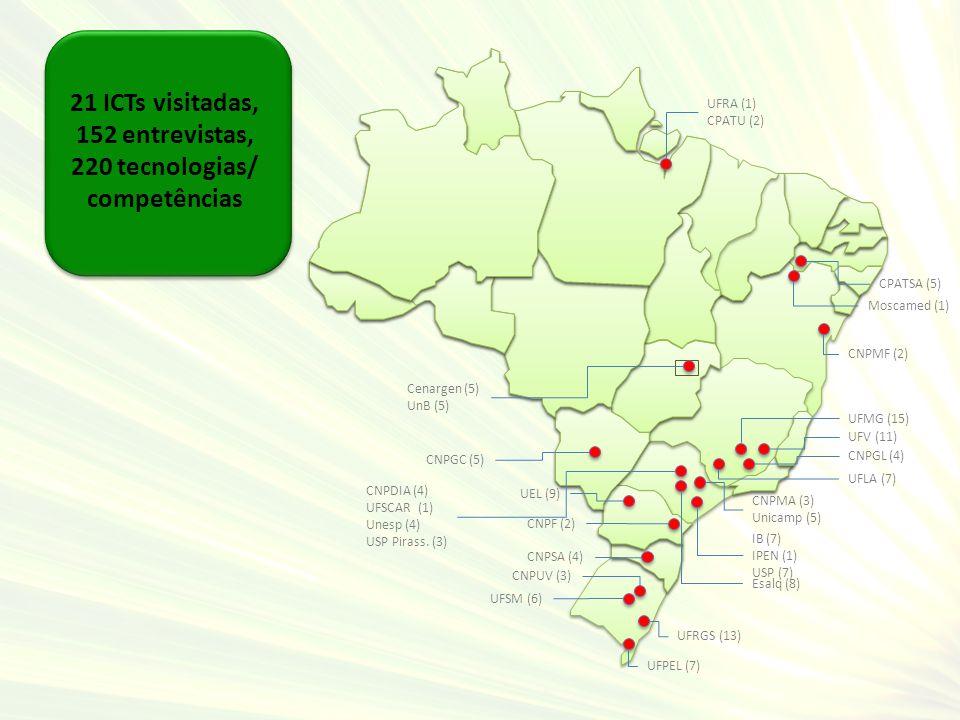 21 ICTs visitadas, 152 entrevistas, 220 tecnologias/ competências CNPMF (2) Moscamed (1) Cenargen (5) UnB (5) UFV (11) CNPGL (4) UFLA (7) UFMG (15) CN