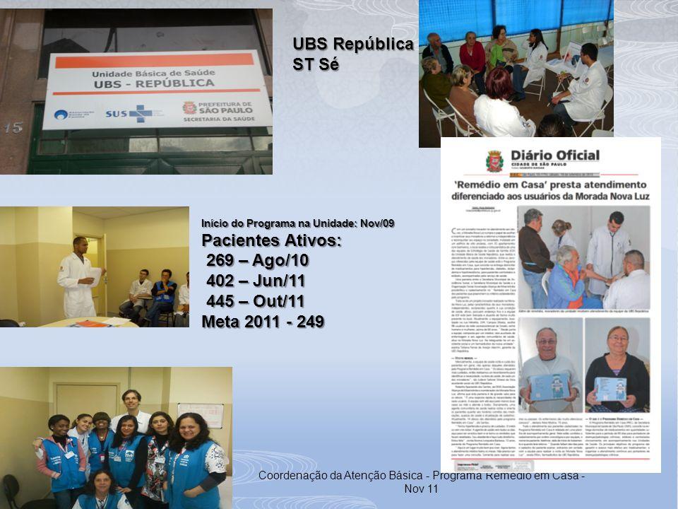 Coordenação da Atenção Básica - Programa Remédio em Casa - Nov 11 UBS República ST Sé Início do Programa na Unidade: Nov/09 Pacientes Ativos: 269 – Ag