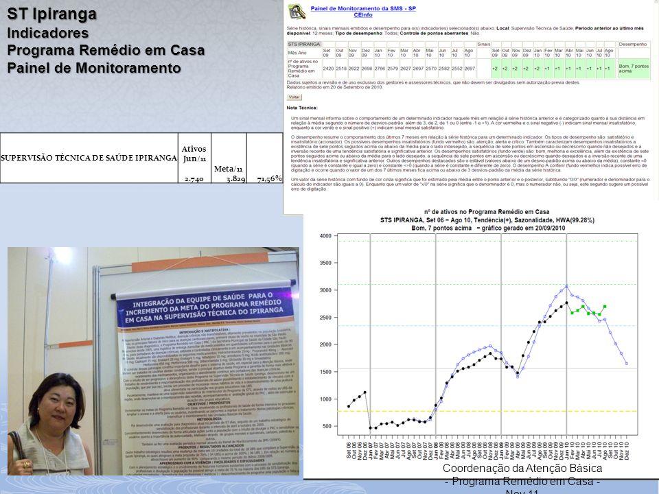 ST Ipiranga Indicadores Programa Remédio em Casa Painel de Monitoramento SUPERVISÃO TÉCNICA DE SAÚDE IPIRANGA Ativos Jun/11 2.740 Meta/11 3.82971,56%