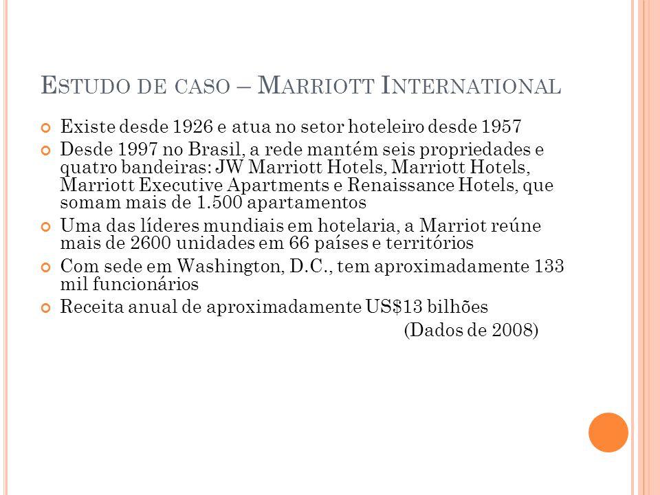 E STUDO DE CASO – M ARRIOTT I NTERNATIONAL Existe desde 1926 e atua no setor hoteleiro desde 1957 Desde 1997 no Brasil, a rede mantém seis propriedades e quatro bandeiras: JW Marriott Hotels, Marriott Hotels, Marriott Executive Apartments e Renaissance Hotels, que somam mais de 1.500 apartamentos Uma das líderes mundiais em hotelaria, a Marriot reúne mais de 2600 unidades em 66 países e territórios Com sede em Washington, D.C., tem aproximadamente 133 mil funcionários Receita anual de aproximadamente US$13 bilhões (Dados de 2008)