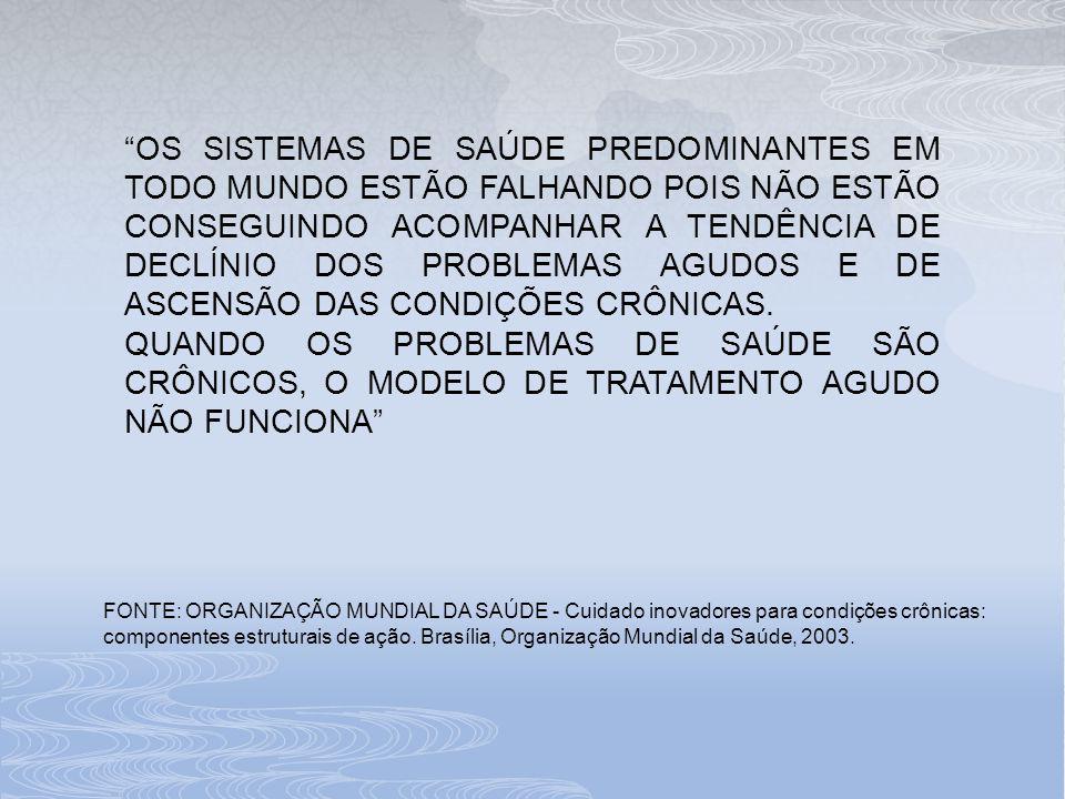 FONTE: ORGANIZAÇÃO MUNDIAL DA SAÚDE - Cuidado inovadores para condições crônicas: componentes estruturais de ação. Brasília, Organização Mundial da Sa