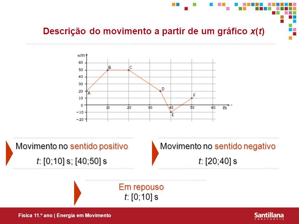 Física 11.º ano | Energia em Movimento Descrição do movimento a partir de um gráfico x(t) Movimento no sentido positivo t: [0;10] s; [40;50] s Movimento no sentido negativo t: [20;40] s Em repouso t: [0;10] s