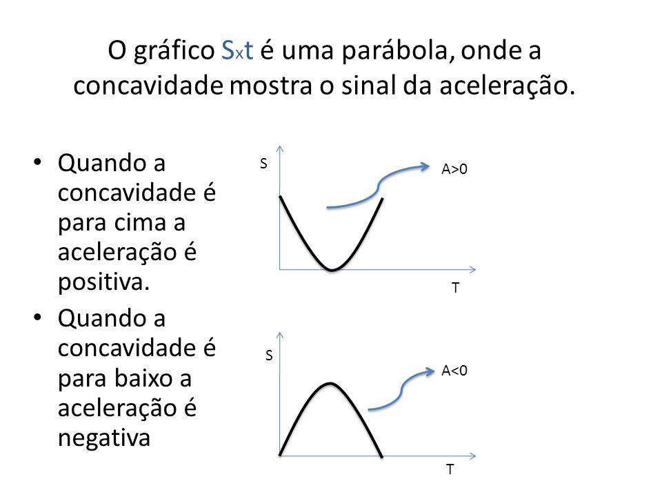 O gráfico S x t é uma parábola, onde a concavidade mostra o sinal da aceleração.
