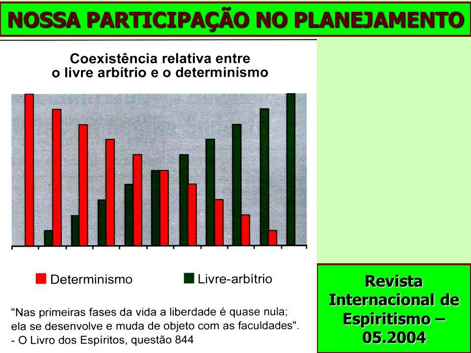 NOSSA PARTICIPAÇÃO NO PLANEJAMENTO Revista Internacional de Espiritismo – 05.2004