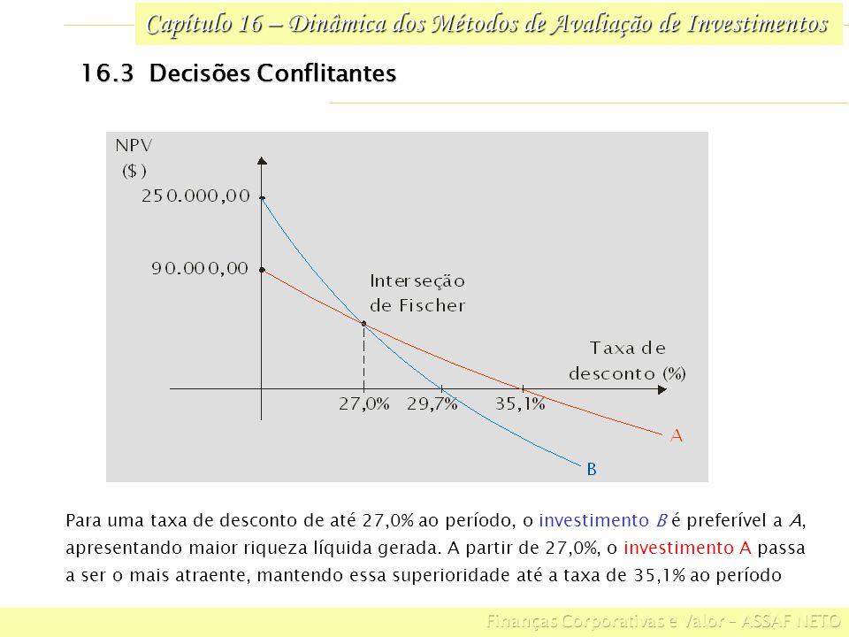 Capítulo 16 – Dinâmica dos Métodos de Avaliação de Investimentos 16.3 Decisões Conflitantes Para uma taxa de desconto de até 27,0% ao período, o inves