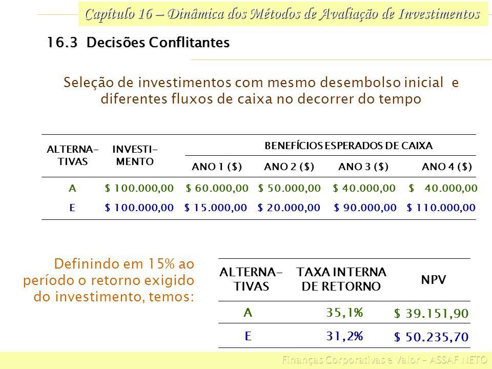 Capítulo 16 – Dinâmica dos Métodos de Avaliação de Investimentos 16.3 Decisões Conflitantes $ 110.000,00$ 90.000,00$ 20.000,00$ 15.000,00$ 100.000,00E