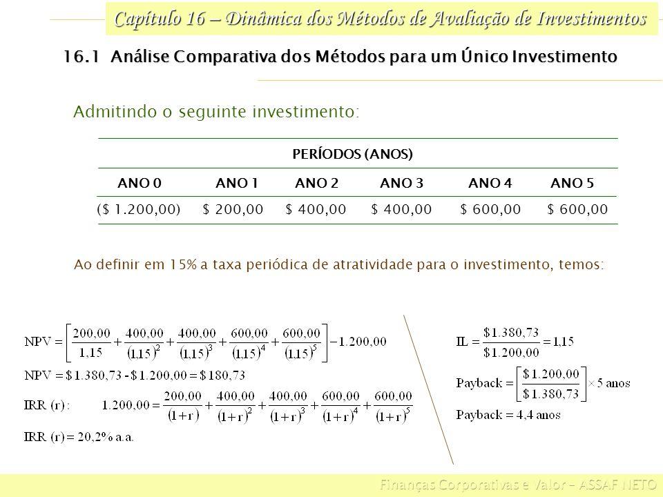 Capítulo 16 – Dinâmica dos Métodos de Avaliação de Investimentos 16.3 Decisões Conflitantes $ 110.000,00$ 90.000,00$ 20.000,00$ 15.000,00$ 100.000,00E $ 40.000,00 $ 50.000,00 $ 60.000,00 $ 100.000,00A ANO 4 ($)ANO 3 ($)ANO 2 ($)ANO 1 ($) BENEFÍCIOS ESPERADOS DE CAIXA INVESTI- MENTO ALTERNA- TIVAS Seleção de investimentos com mesmo desembolso inicial e diferentes fluxos de caixa no decorrer do tempo $ 50.235,70 31,2%E $ 39.151,90 35,1%A NPV TAXA INTERNA DE RETORNO ALTERNA- TIVAS Definindo em 15% ao período o retorno exigido do investimento, temos: