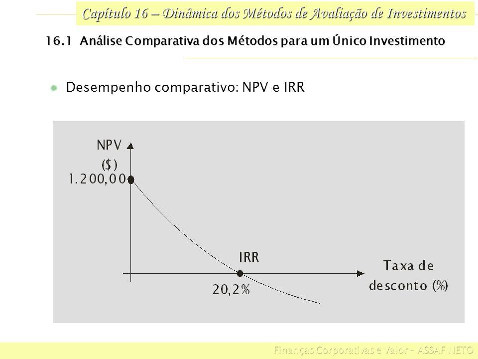 Capítulo 16 – Dinâmica dos Métodos de Avaliação de Investimentos Perfil do NPV e Payback 16.1 Análise Comparativa dos Métodos para um Único Investimento