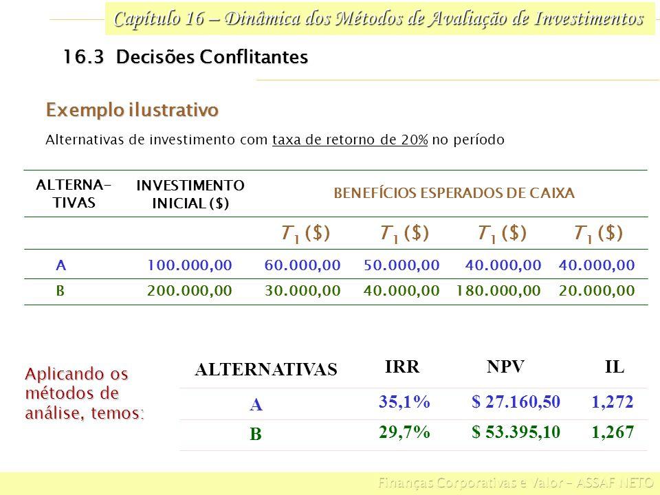 Capítulo 16 – Dinâmica dos Métodos de Avaliação de Investimentos 16.3 Decisões Conflitantes ALTERNA- TIVAS 20.000,00180.000,0040.000,0030.000,00200.00