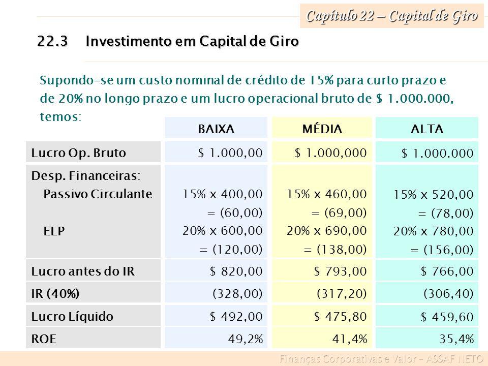 Capítulo 22 – Capital de Giro 35,4% 41,4%49,2%ROE $ 459,60 $ 475,80$ 492,00Lucro Líquido (306,40) (317,20)(328,00)IR (40%) $ 766,00 $ 793,00$ 820,00Lu