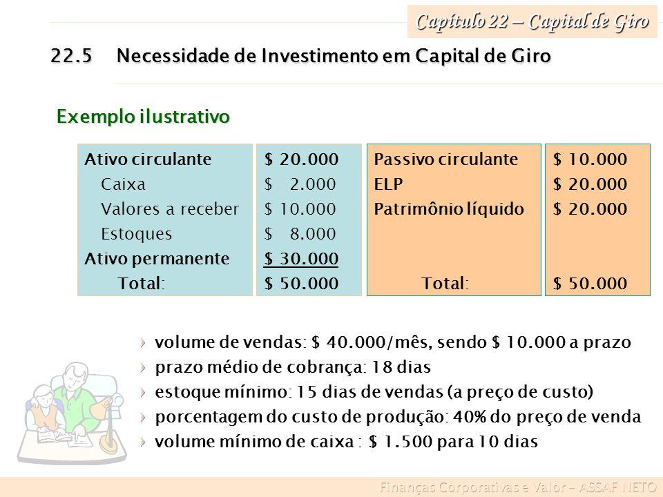 Capítulo 22 – Capital de Giro 22.5Necessidade de Investimento em Capital de Giro $ 10.000 $ 20.000 $ 20.000 $ 50.000 Passivo circulante ELP Patrimônio