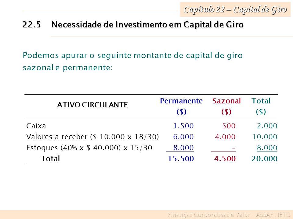 Capítulo 22 – Capital de Giro 22.5Necessidade de Investimento em Capital de Giro 2.000 10.000 8.000 20.000 500 4.000 – 4.500 1.500 6.000 8.000 15.500