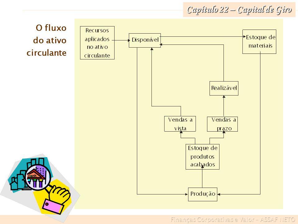 Capítulo 22 – Capital de Giro O fluxo do ativo circulante