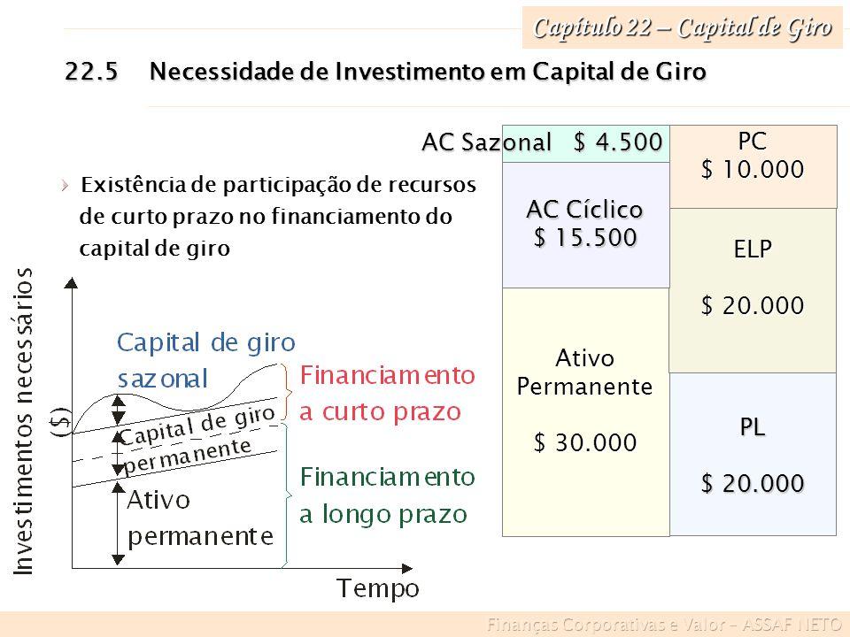 Capítulo 22 – Capital de Giro 22.5Necessidade de Investimento em Capital de Giro PL $ 20.000 Ativo Permanente $ 30.000 ELP $ 20.000 AC Cíclico $ 15.50
