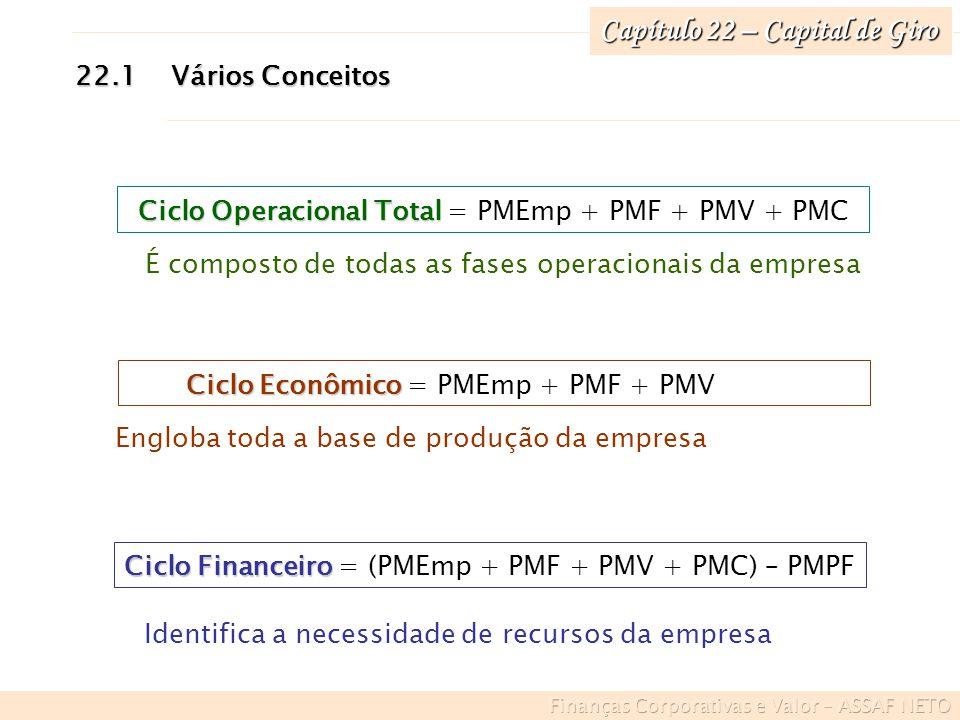 Capítulo 22 – Capital de Giro 22.1Vários Conceitos Ciclo Operacional Total Ciclo Operacional Total = PMEmp + PMF + PMV + PMC É composto de todas as fa