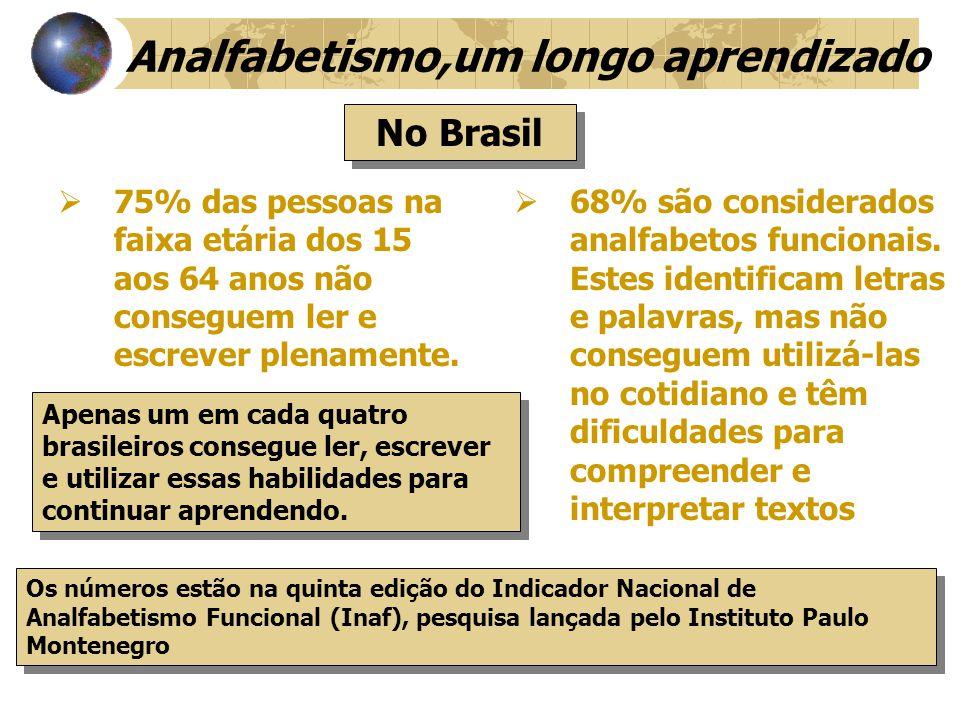 Só 25% dos brasileiros entre 15 e 64 anos são capazes de ler, entender totalmente o que está escrito e escrever corretamente, enquanto 8% são analfabetos.