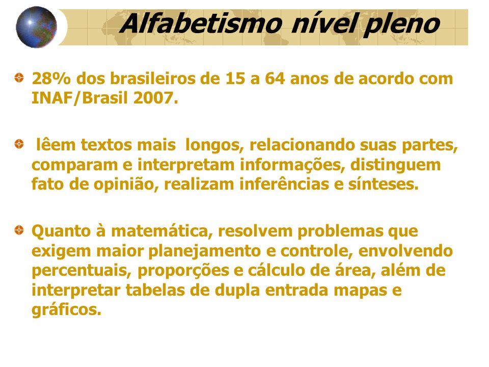 Alfabetismo nível pleno 28% dos brasileiros de 15 a 64 anos de acordo com INAF/Brasil 2007.