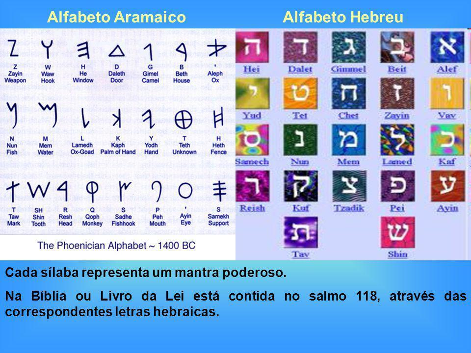 Cada sílaba representa um mantra poderoso. Na Bíblia ou Livro da Lei está contida no salmo 118, através das correspondentes letras hebraicas. Alfabeto