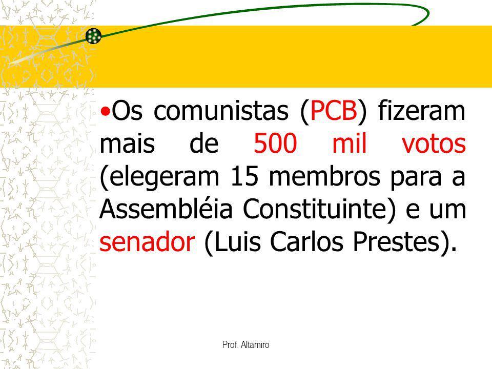 Prof. Altamiro Os comunistas (PCB) fizeram mais de 500 mil votos (elegeram 15 membros para a Assembléia Constituinte) e um senador (Luis Carlos Preste