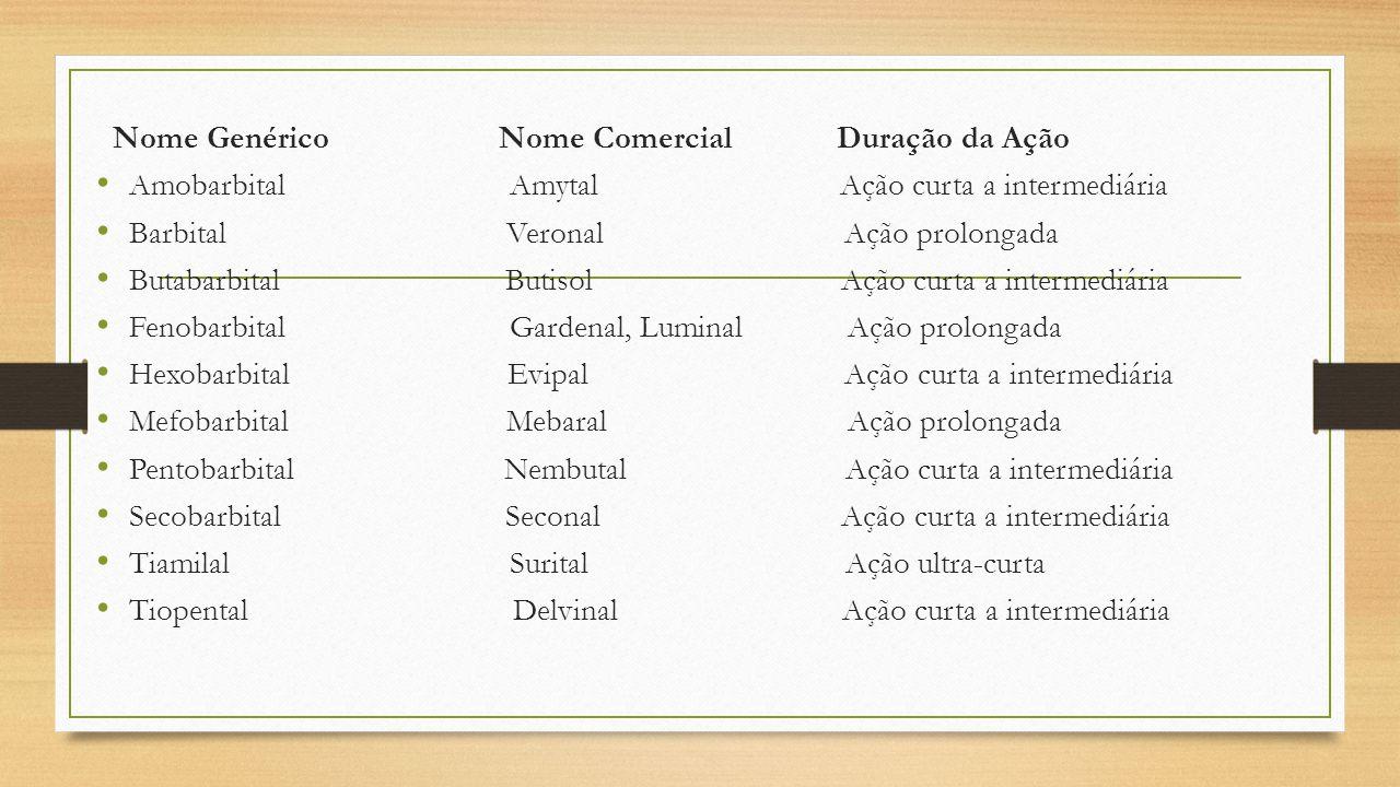 Nome Genérico Nome Comercial Duração da Ação Amobarbital Amytal Ação curta a intermediária Barbital Veronal Ação prolongada Butabarbital Butisol Ação