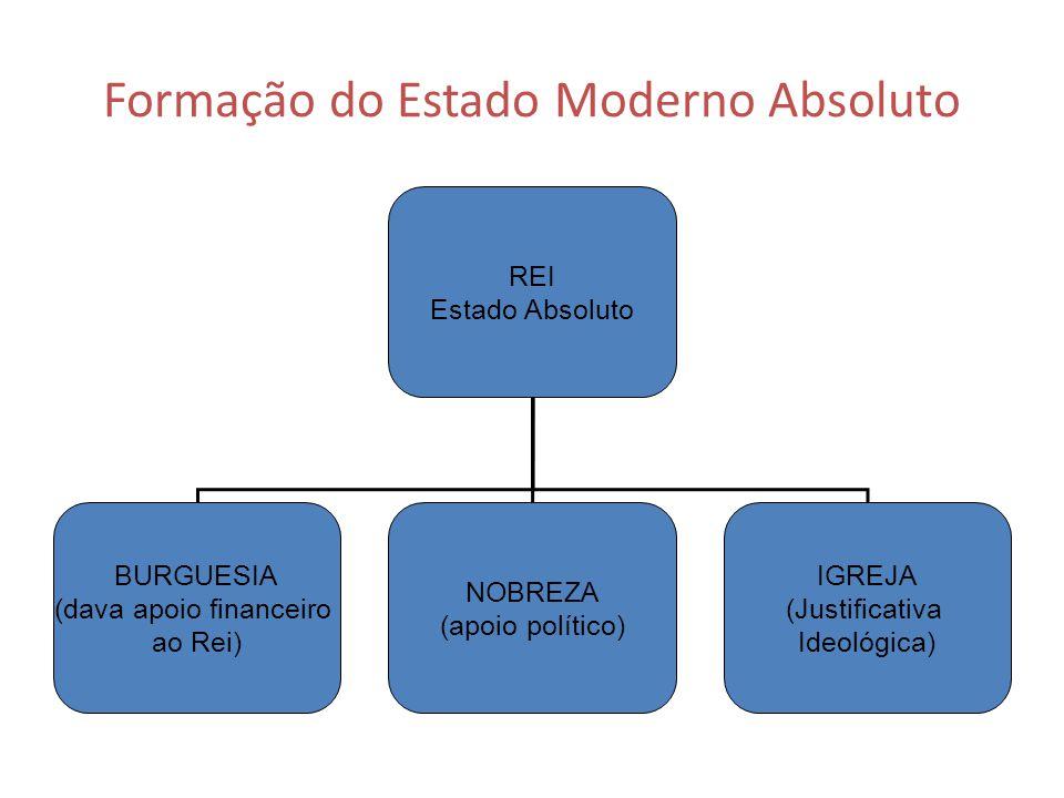 Formação do Estado Moderno Absoluto REI Estado Absoluto BURGUESIA (dava apoio financeiro ao Rei) NOBREZA (apoio político) IGREJA (Justificativa Ideoló