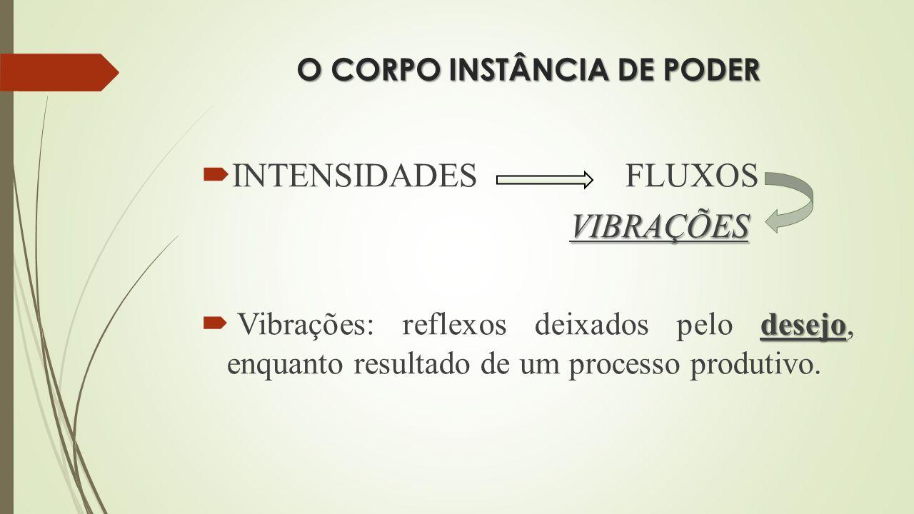 O CORPO INSTÂNCIA DE PODER INTENSIDADES FLUXOS VIBRAÇÕES desejo Vibrações: reflexos deixados pelo desejo, enquanto resultado de um processo produtivo.
