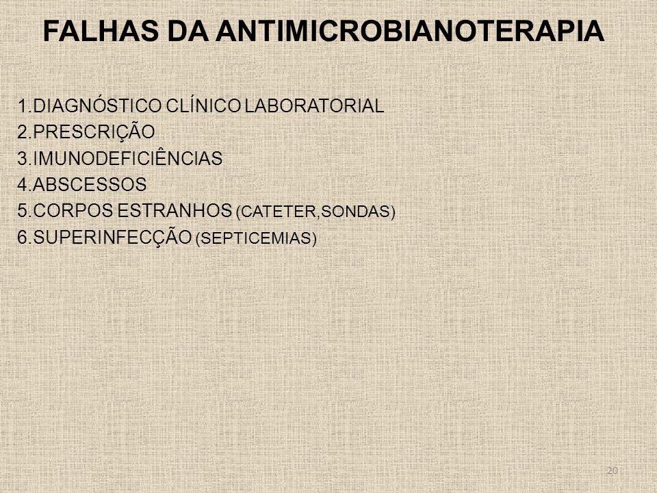 FALHAS DA ANTIMICROBIANOTERAPIA 1.DIAGNÓSTICO CLÍNICO LABORATORIAL 2.PRESCRIÇÃO 3.IMUNODEFICIÊNCIAS 4.ABSCESSOS 5.CORPOS ESTRANHOS (CATETER,SONDAS) 6.