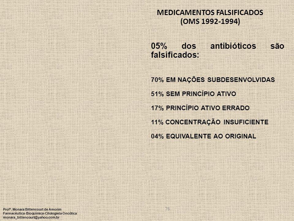 76 MEDICAMENTOS FALSIFICADOS (OMS 1992-1994) 05% dos antibióticos são falsificados: 70% EM NAÇÕES SUBDESENVOLVIDAS 51% SEM PRINCÍPIO ATIVO 17% PRINCÍP