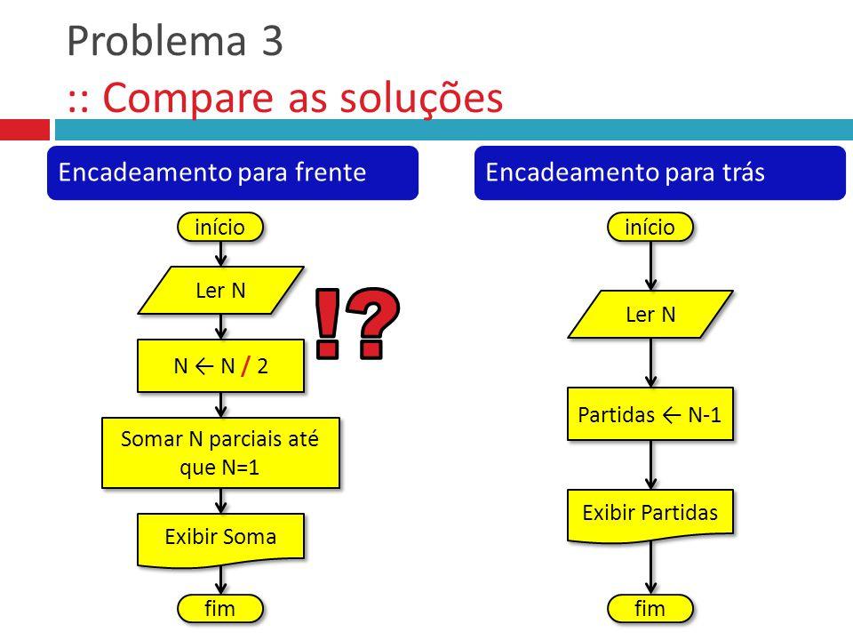 Problema 3 :: Compare as soluções início Ler N N N / 2 Somar N parciais até que N=1 Exibir Soma fim Encadeamento para frenteEncadeamento para trás iní