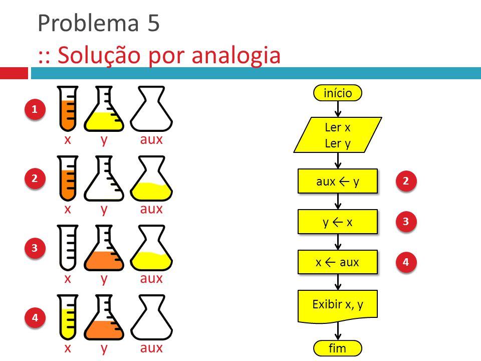 Problema 5 :: Solução por analogia 1 1 xyaux 2 2 xy 3 3 xy 4 4 xy aux y y x x aux início Ler x Ler y Exibir x, y fim 2 2 3 3 4 4